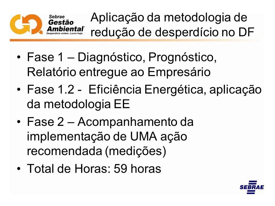 Aplicação da metodologia de redução de desperdício no DF Fase 1 – Diagnóstico, Prognóstico, Relatório entregue ao Empresário Fase 1.2 - Eficiência Ene