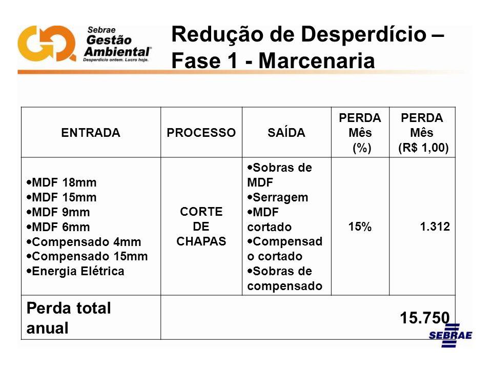 Redução de Desperdício – Fase 1 - Marcenaria ENTRADAPROCESSOSAÍDA PERDA Mês (%) PERDA Mês (R$ 1,00) MDF 18mm MDF 15mm MDF 9mm MDF 6mm Compensado 4mm C