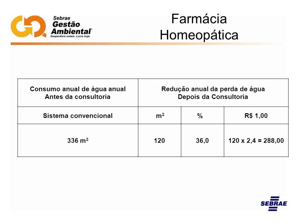 Farmácia Homeopática Consumo anual de água anual Antes da consultoria Redução anual da perda de água Depois da Consultoria Sistema convencional m 3 %R