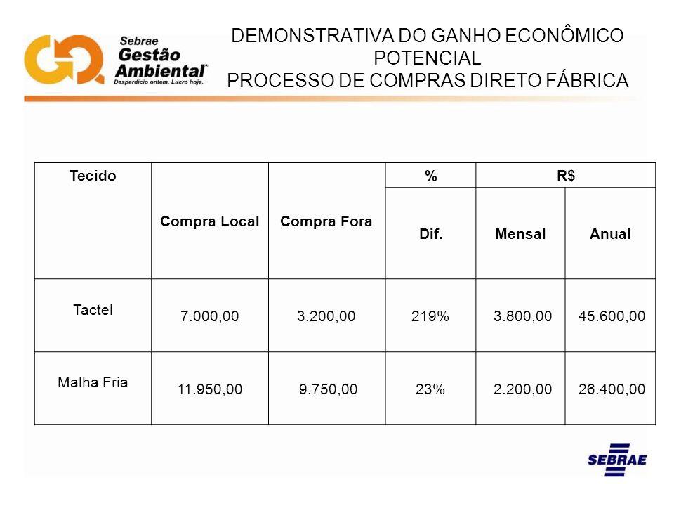 DEMONSTRATIVA DO GANHO ECONÔMICO POTENCIAL PROCESSO DE COMPRAS DIRETO FÁBRICA Tecido Compra LocalCompra Fora %R$ Dif.MensalAnual Tactel 7.000,003.200,