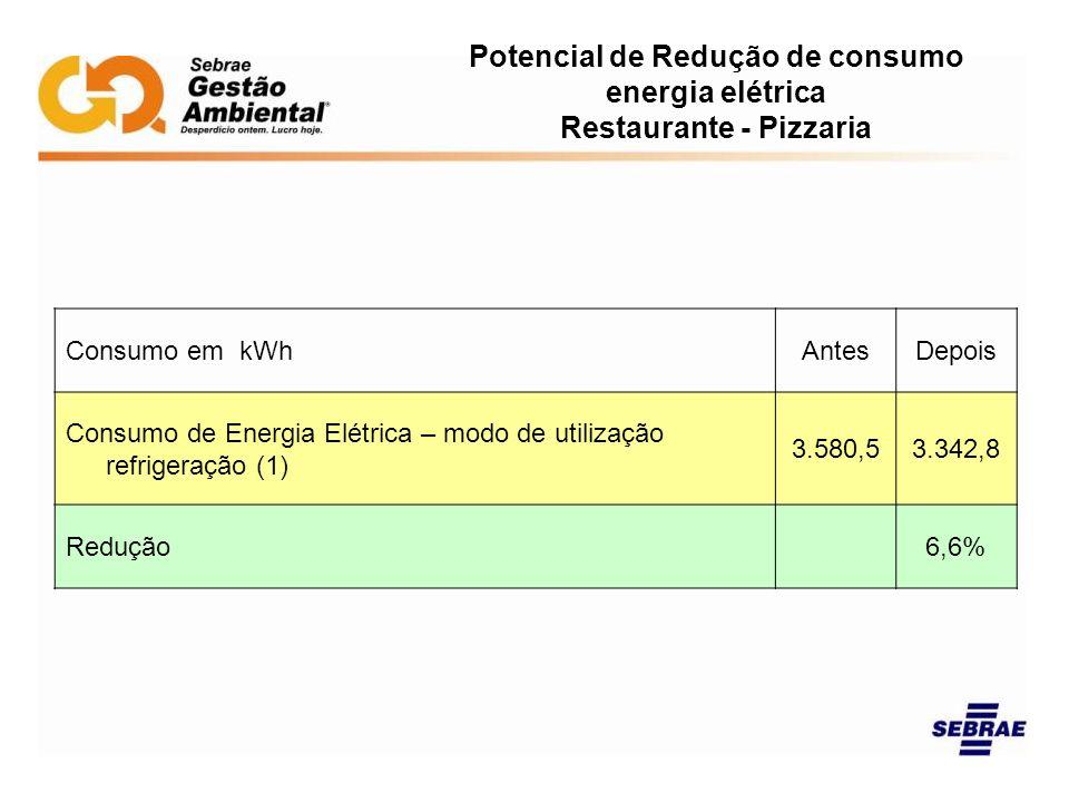 Potencial de Redução de consumo energia elétrica Restaurante - Pizzaria Consumo em kWh AntesDepois Consumo de Energia Elétrica – modo de utilização re