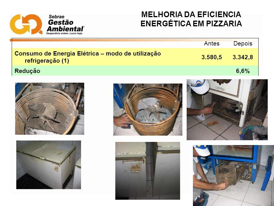 MELHORIA DA EFICIENCIA ENERGÉTICA EM PIZZARIA AntesDepois Consumo de Energia Elétrica – modo de utilização refrigeração (1) 3.580,53.342,8 Redução 6,6