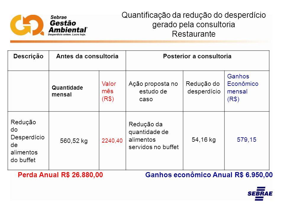 Quantificação da redução do desperdício gerado pela consultoria Restaurante DescriçãoAntes da consultoriaPosterior a consultoria Quantidade mensal Val