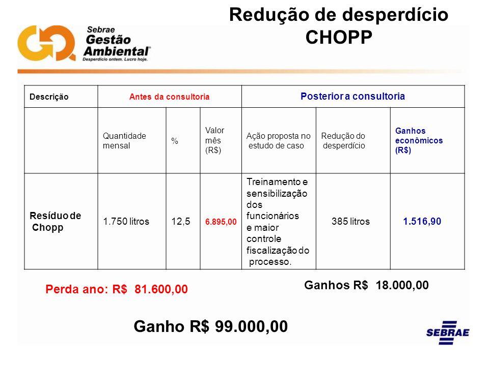 Redução de desperdício CHOPP DescriçãoAntes da consultoria Posterior a consultoria Quantidade mensal % Valor mês (R$) Ação proposta no estudo de caso