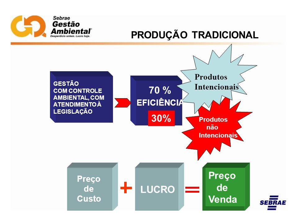 PRODUÇÃO TRADICIONAL 70 % GESTÃO COM CONTROLE AMBIENTAL, COM ATENDIMENTO À LEGISLAÇÃO EFICIÊNCIA 70 % 30% Produtos Intencionais Produtos não Intencion