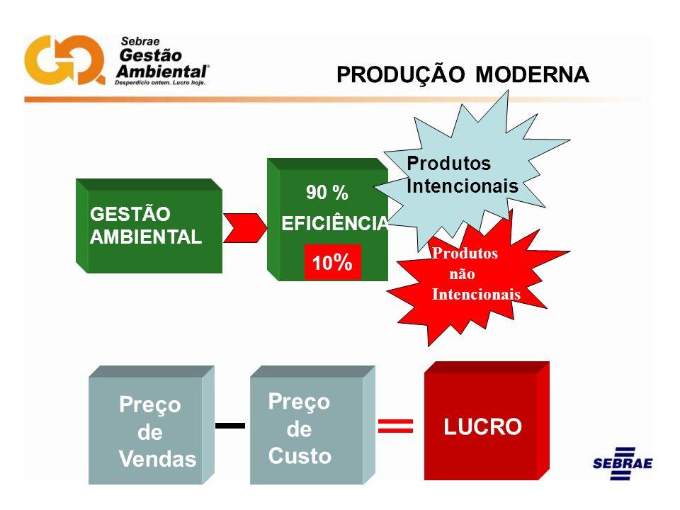 PRODUÇÃO MODERNA GESTÃO AMBIENTAL EFICIÊNCIA 90 % 10 % Produtos Intencionais Produtos não Intencionais Preço de Vendas Preço de Custo LUCRO