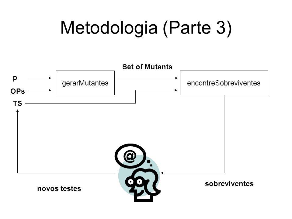 Metodologia (Parte 3) P TS Set of Mutants OPs gerarMutantesencontreSobreviventes sobreviventes novos testes