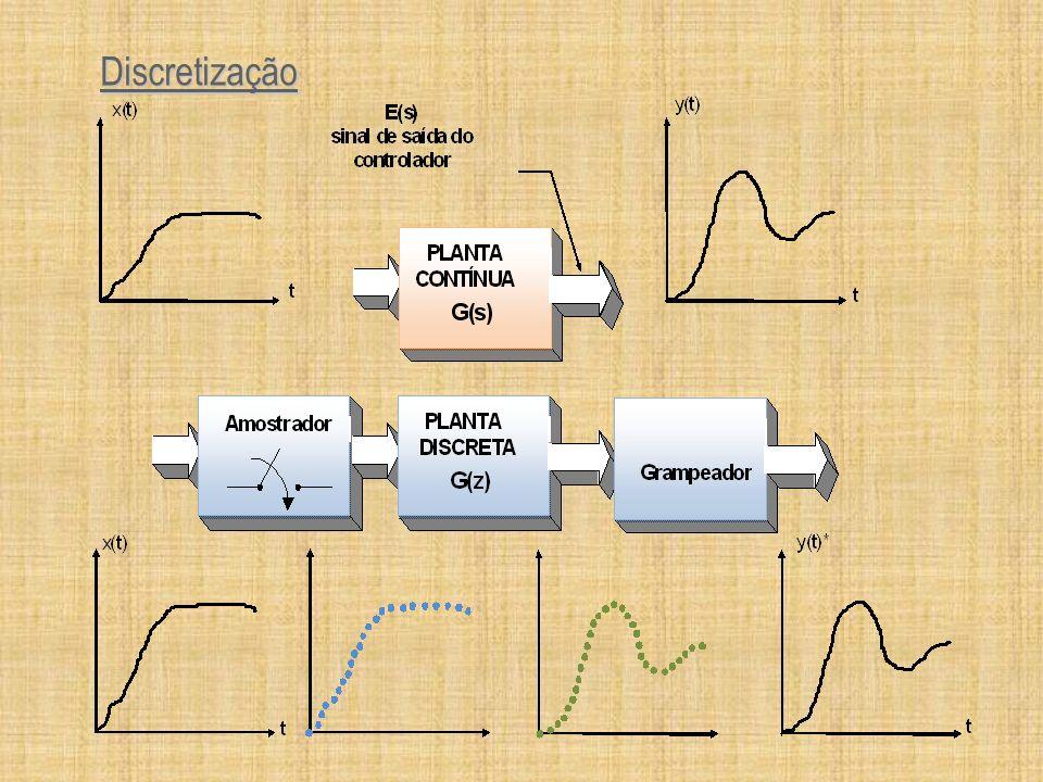 Modelagem de Sistemas Discretos Equações Diferenciais Equações à diferença Equações Diferenciais Equações à diferença Transformada de Laplace Transformada Z Transformada de Laplace Transformada Z x k ou x[k] é a variável discreta x k ou x[k] é a variável discreta x k = x k +1 - x k ou x k = x k - x k-1 x k = x k +1 - x k ou x k = x k - x k-1 equação à diferenças equação à diferenças a 0 n x k + a 1 n-1 x k + a 2 n-2 x k +...
