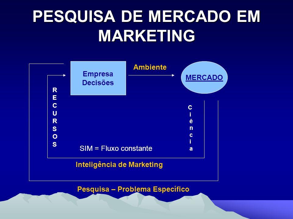 PESQUISA DE MERCADO EM MARKETING Empresa Decisões MERCADO C i ê n c i a SIM = Fluxo constante Inteligência de Marketing Ambiente RECURSOSRECURSOS Pesq
