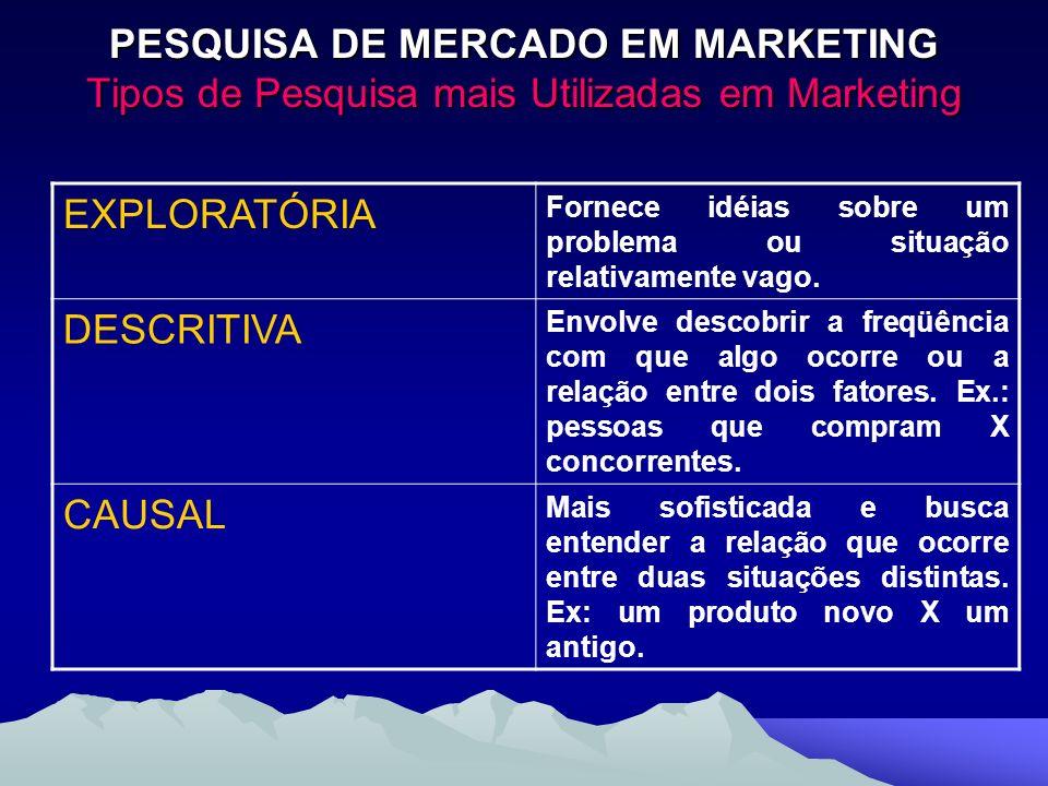 PESQUISA DE MERCADO EM MARKETING Tipos de Pesquisa mais Utilizadas em Marketing EXPLORATÓRIA Fornece idéias sobre um problema ou situação relativament
