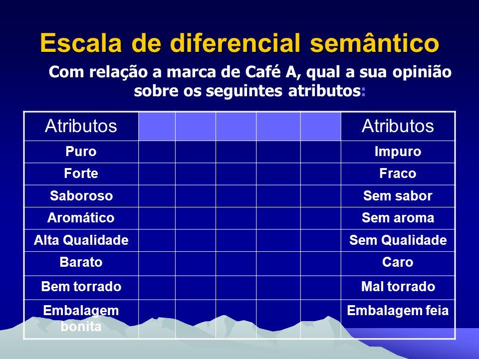 Escala de diferencial semântico Com relação a marca de Café A, qual a sua opinião sobre os seguintes atributos: Atributos PuroImpuro ForteFraco Saboro