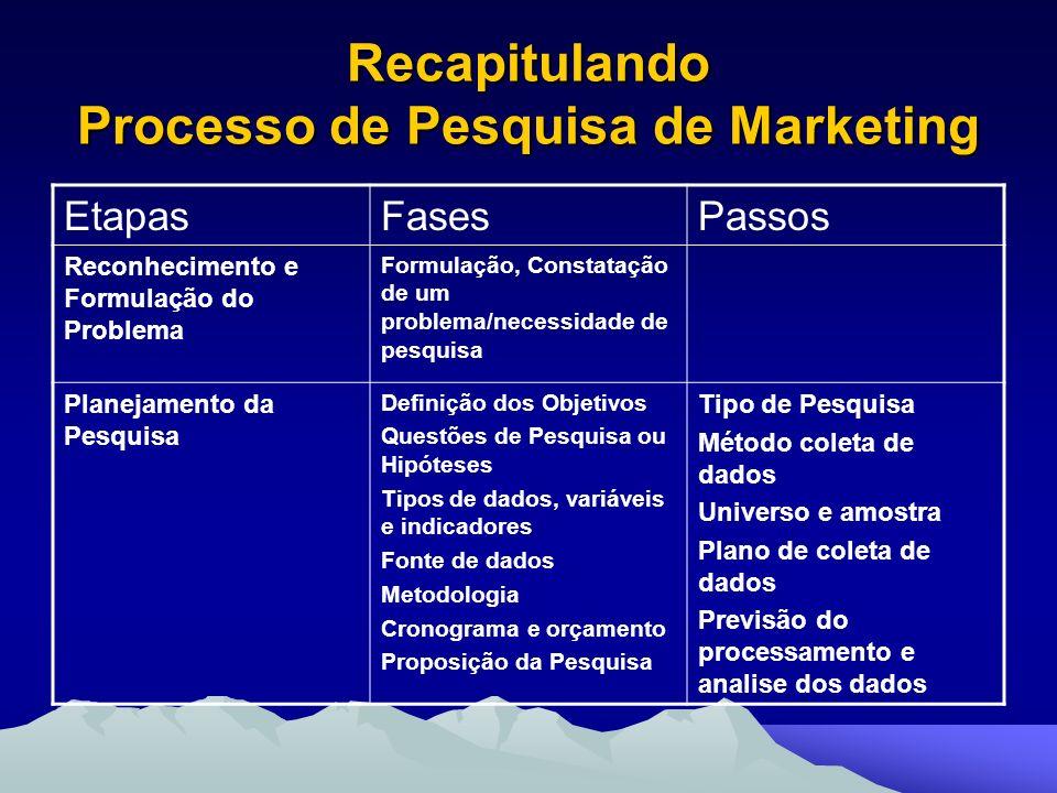 Recapitulando Processo de Pesquisa de Marketing EtapasFasesPassos Reconhecimento e Formulação do Problema Formulação, Constatação de um problema/neces