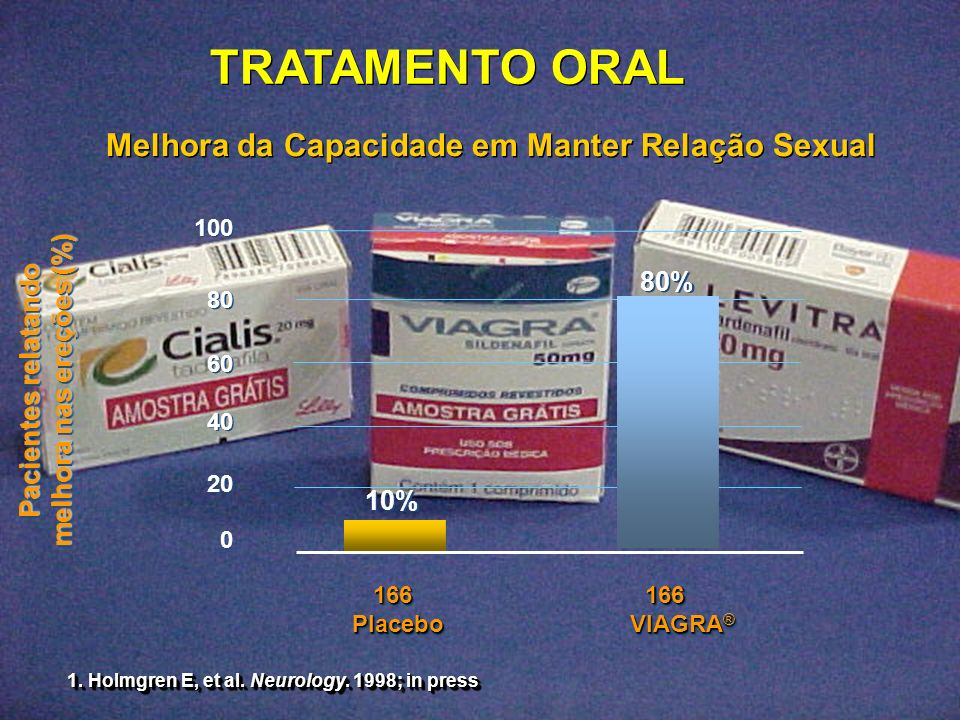 TRATAMENTO ORAL VIAGRA ® 0 0 20 40 60 80 100 PlaceboPlacebo 166166166166 10% 80% 80% 1. Holmgren E, et al. Neurology. 1998; in press Melhora da Capaci