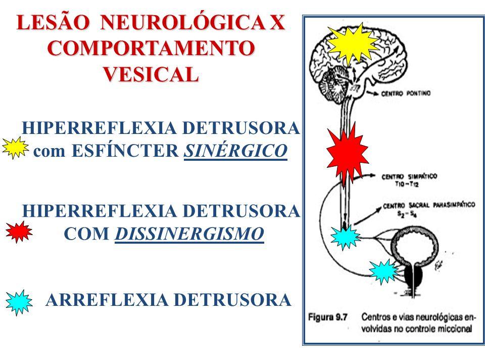 LESÃO NEUROLÓGICA X COMPORTAMENTO VESICAL HIPERREFLEXIA DETRUSORA com ESFÍNCTER SINÉRGICO HIPERREFLEXIA DETRUSORA COM DISSINERGISMO ARREFLEXIA DETRUSO