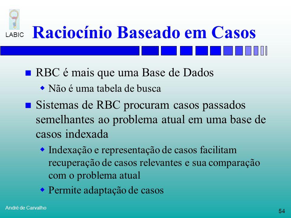 53 André de Carvalho LABIC Raciocínio Baseado em Casos Resolve novos problemas adaptando soluções de problemas anteriores semelhantes Nova solução Nov