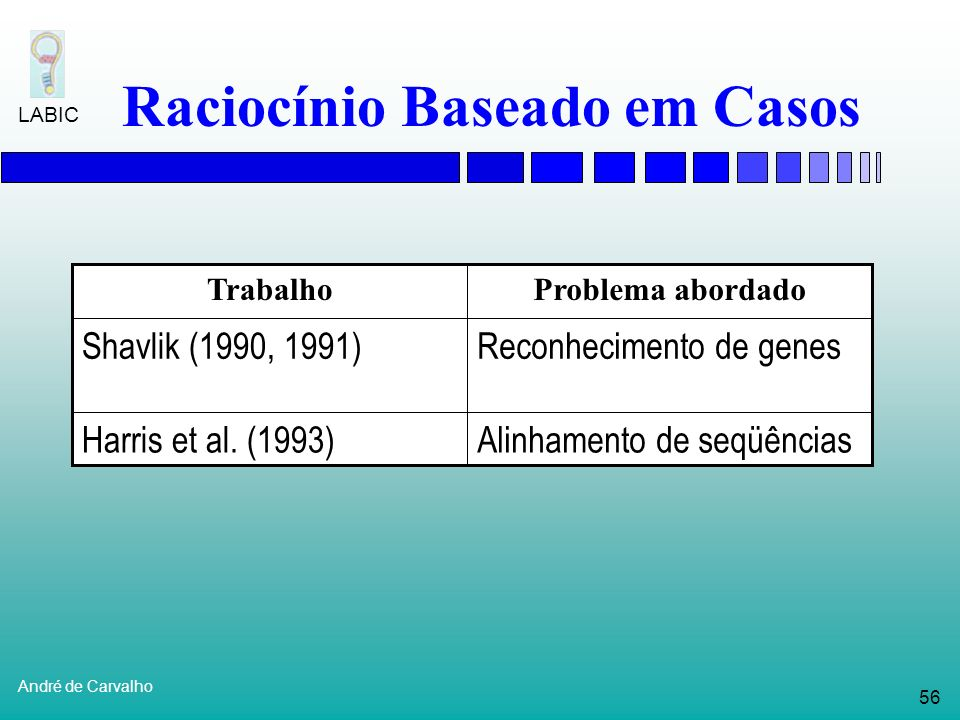55 André de Carvalho LABIC Raciocínio Baseado em Casos Ciclo de um sistema de RBC (Aamodt, 1993)