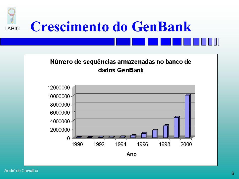 5 André de Carvalho LABIC Bioinformática Nos últimos anos, diversos laboratórios têm trabalhado no seqüenciamento de vários genomas Até o ano 2000: Ma