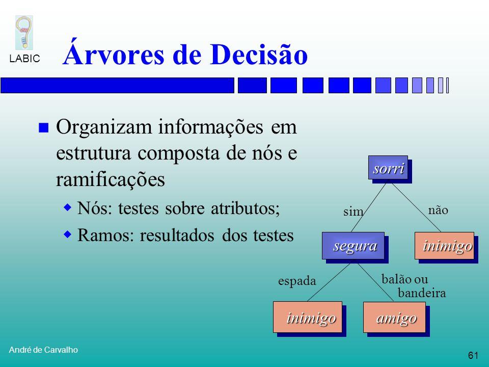 60 André de Carvalho LABIC Classificadores de Margens Largas Promotores, reg. codificadorasAB, RNsJackson (1995) DNA microarraySVMs, ADsBrown et al. (