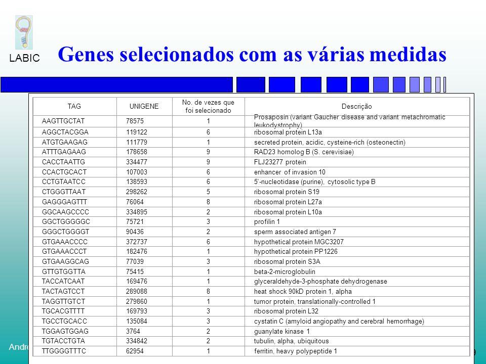 78 André de Carvalho LABIC Resultados Classificações incorretas Fórmula 4 genes10 genes50 genes Medida 010 B (Difference) 000 A (Ratio) 010 D (Differe