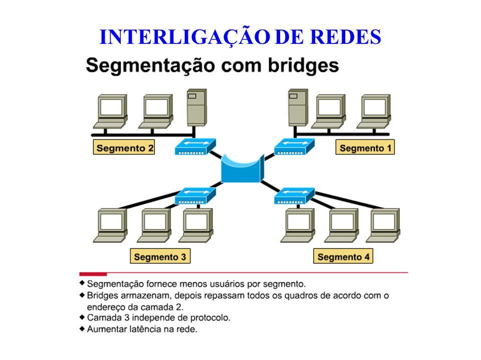 INTERLIGAÇÃO DE REDES