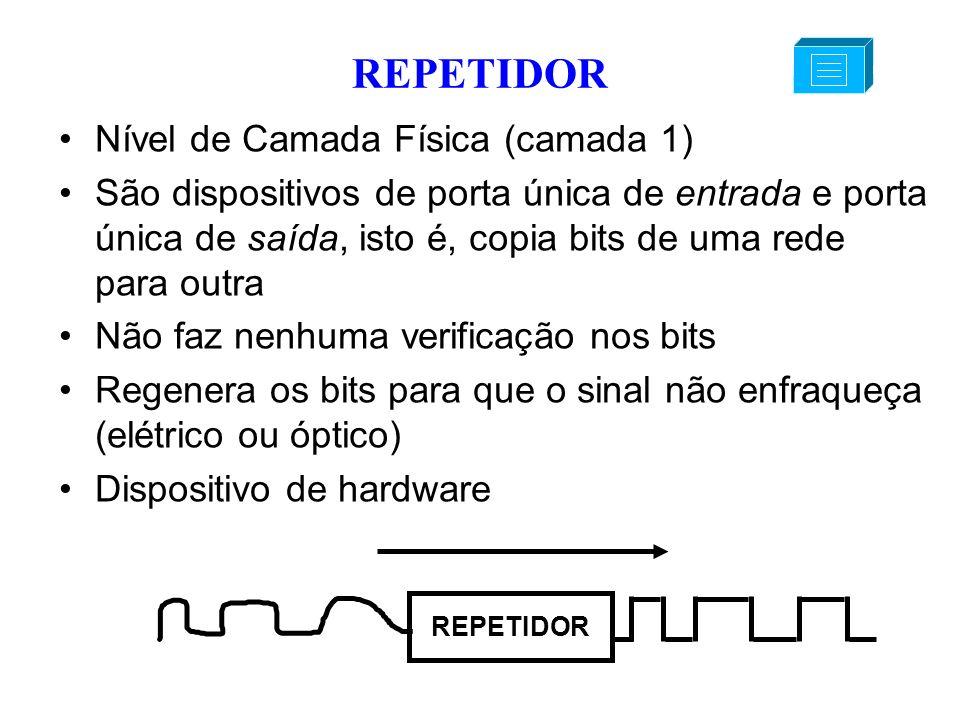 REPETIDOR Nível de Camada Física (camada 1) São dispositivos de porta única de entrada e porta única de saída, isto é, copia bits de uma rede para out