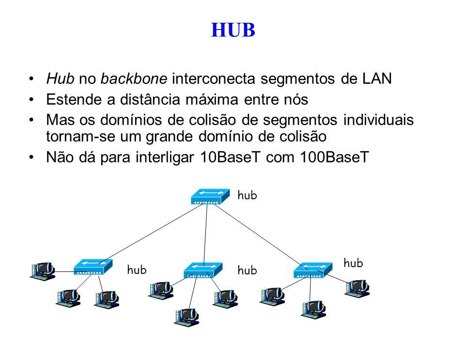 Hub no backbone interconecta segmentos de LAN Estende a distância máxima entre nós Mas os domínios de colisão de segmentos individuais tornam-se um gr