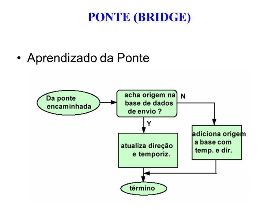 Aprendizado da Ponte PONTE (BRIDGE)
