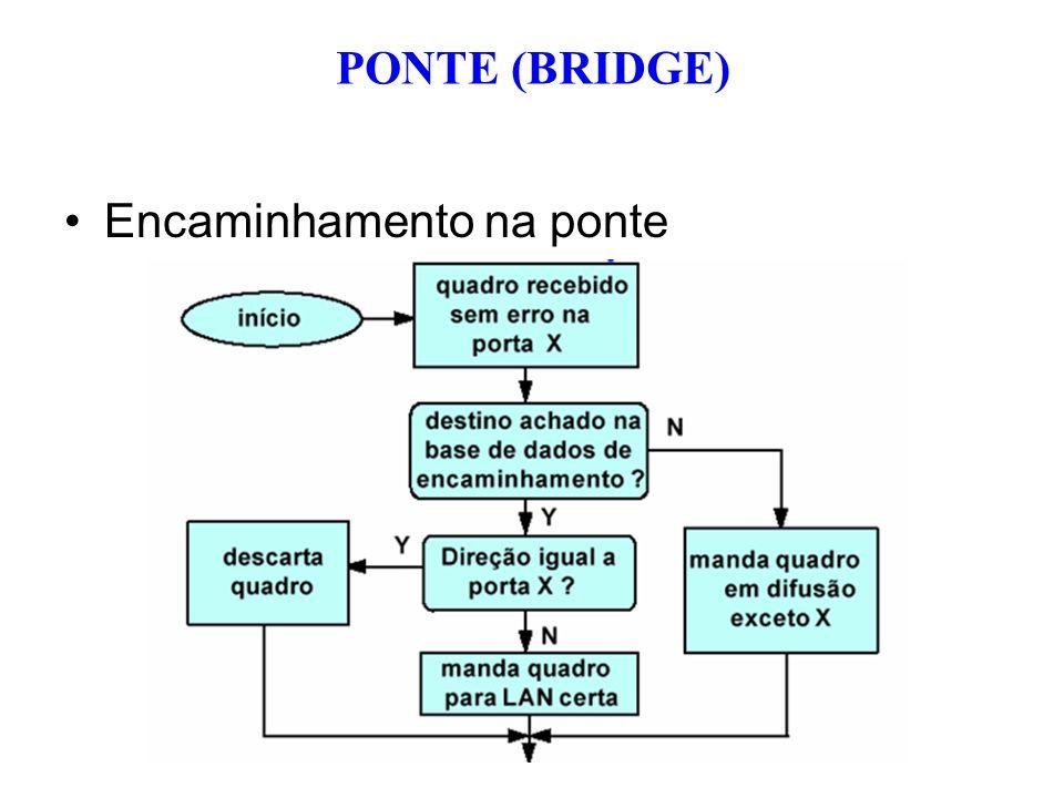 Encaminhamento na ponte PONTE (BRIDGE)