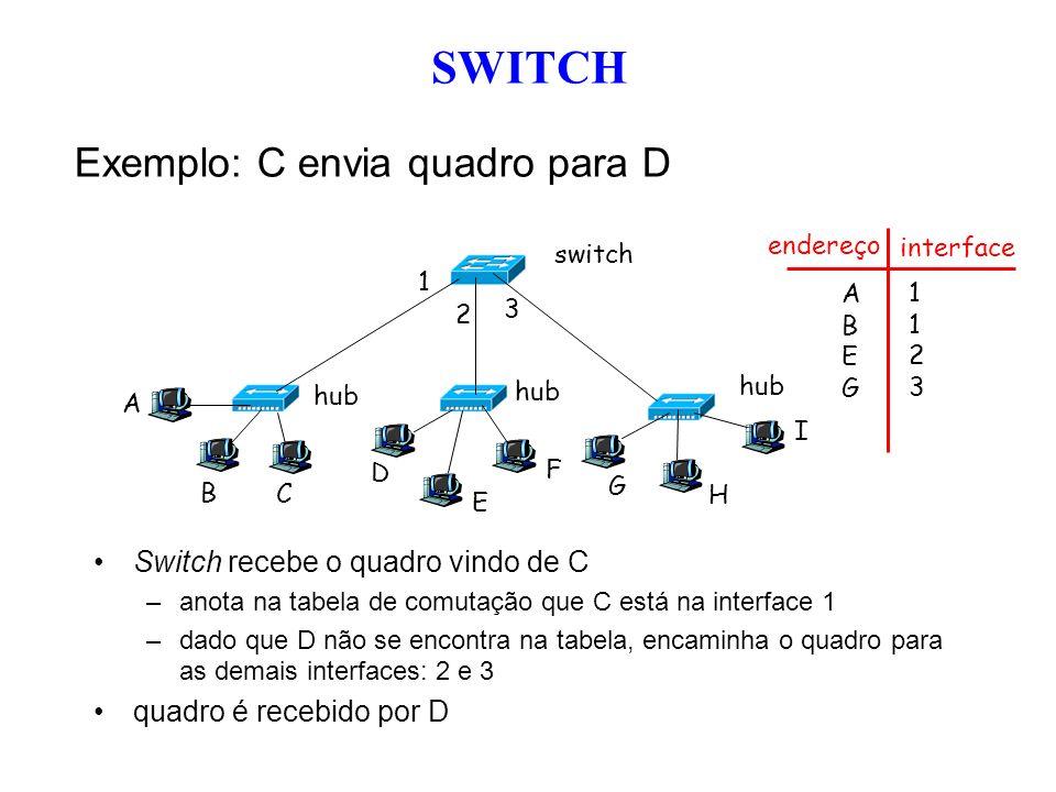Exemplo: C envia quadro para D Switch recebe o quadro vindo de C –anota na tabela de comutação que C está na interface 1 –dado que D não se encontra n