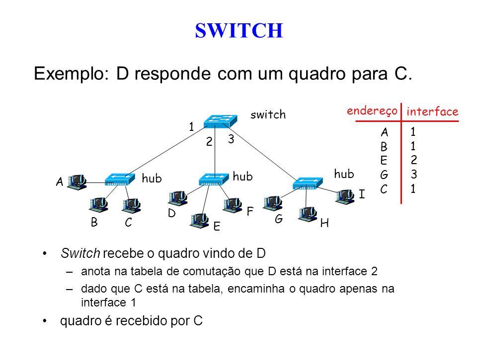 Exemplo: D responde com um quadro para C. Switch recebe o quadro vindo de D –anota na tabela de comutação que D está na interface 2 –dado que C está n