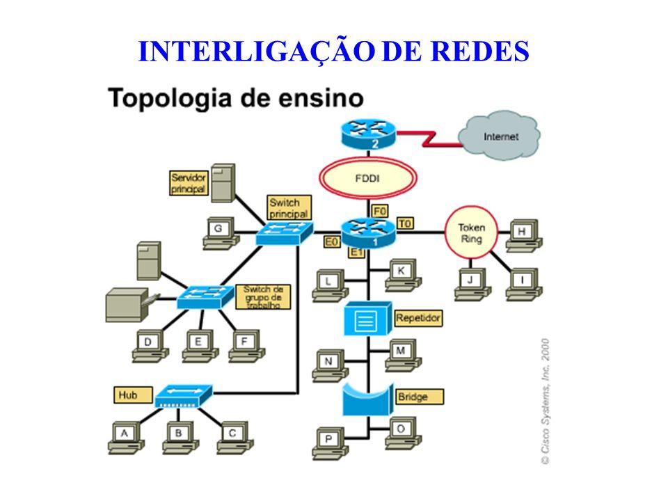 Permite estender a rede a uma distância maior Mas os domínios de colisão de segmentos individuais tornam-se um grande domínio de colisão Regra dos repetidores de cinco (Regra 5-4-3): pode-se conectar até cinco segmentos de rede ponto a ponto usando quatro repetidores, mas apenas três desses segmentos podem ter hosts (computadores).