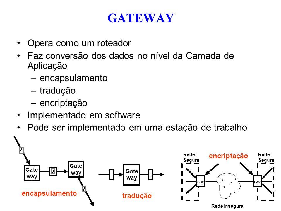 Opera como um roteador Faz conversão dos dados no nível da Camada de Aplicação –encapsulamento –tradução –encriptação Implementado em software Pode se