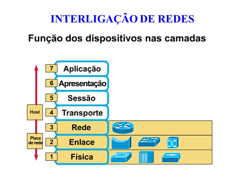 Trabalha no nível da Camada de Enlace de Dados (Camada 2) Permite a interconexão entre máquinas diretamente, simulando uma conexão ponto a ponto SWITCH