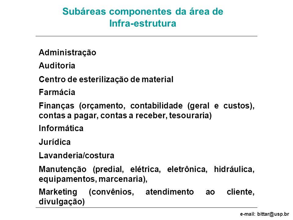 Subáreas componentes da área de Infra-estrutura Administração Auditoria Centro de esterilização de material Farmácia Finanças (orçamento, contabilidad