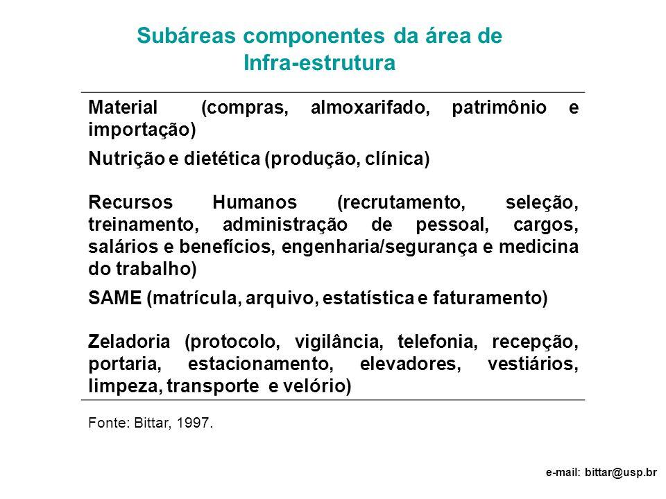 Material (compras, almoxarifado, patrimônio e importação) Nutrição e dietética (produção, clínica) Recursos Humanos (recrutamento, seleção, treinament