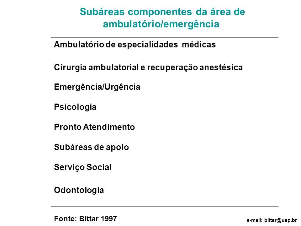 Subáreas componentes da área de ambulatório/emergência Ambulatório de especialidades médicas Cirurgia ambulatorial e recuperação anestésica Emergência
