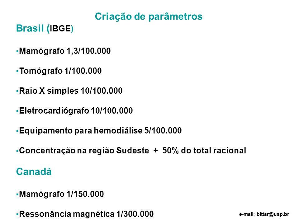 Criação de parâmetros Brasil ( IBGE) Mamógrafo 1,3/100.000 Tomógrafo 1/100.000 Raio X simples 10/100.000 Eletrocardiógrafo 10/100.000 Equipamento para