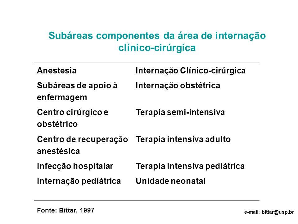 Subáreas componentes da área de internação clínico-cirúrgica AnestesiaInternação Clínico-cirúrgica Subáreas de apoio à enfermagem Internação obstétric