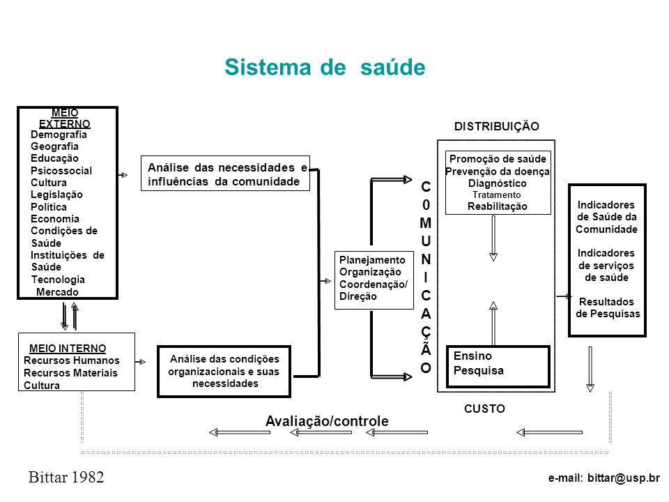 Sistema de saúde MEIO EXTERNO Demografia Geografia Educação Psicossocial Cultura Legislação Política Economia Condições de Saúde Instituições de Saúde