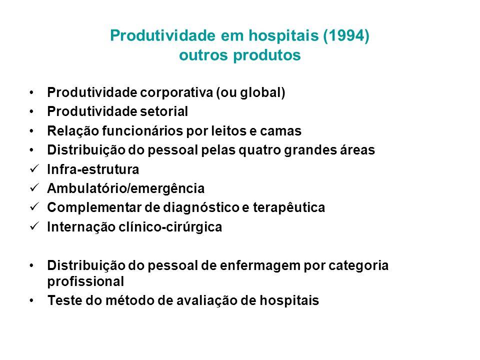 Produtividade corporativa (ou global) Produtividade setorial Relação funcionários por leitos e camas Distribuição do pessoal pelas quatro grandes área