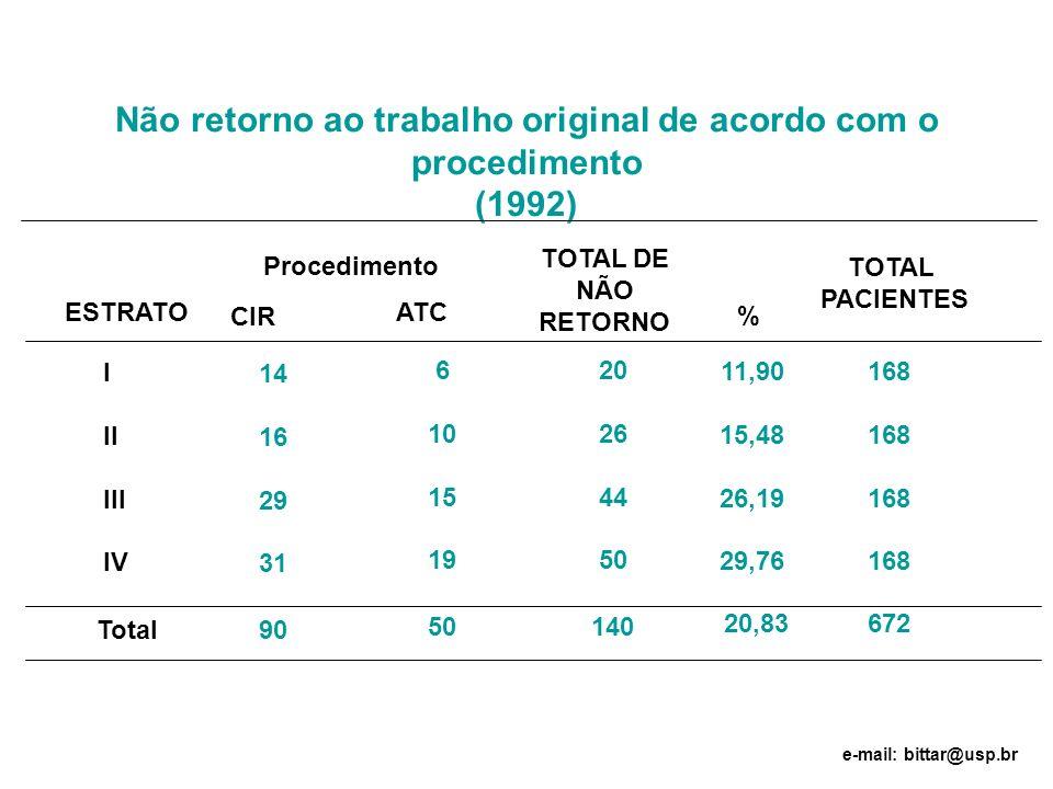 Não retorno ao trabalho original de acordo com o procedimento (1992) 11,90 15,48 26,19 29,76 20 26 44 50 ATC ESTRATO 14 16 29 31 CIR 6 10 15 19 TOTAL