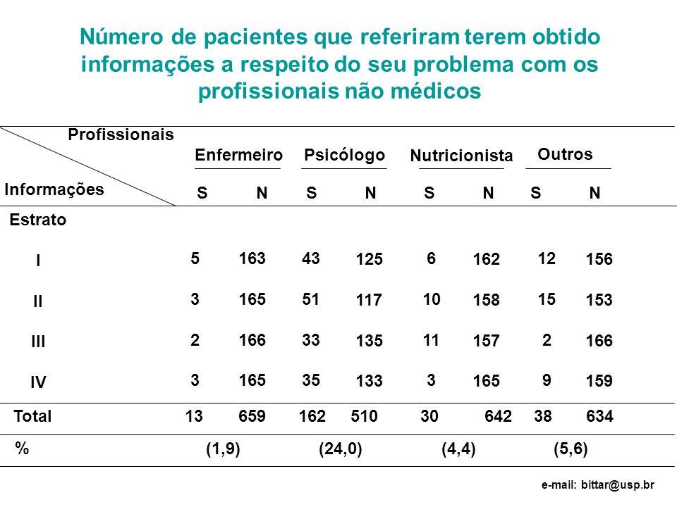 Número de pacientes que referiram terem obtido informações a respeito do seu problema com os profissionais não médicos Estrato I II III IV 53235323 16