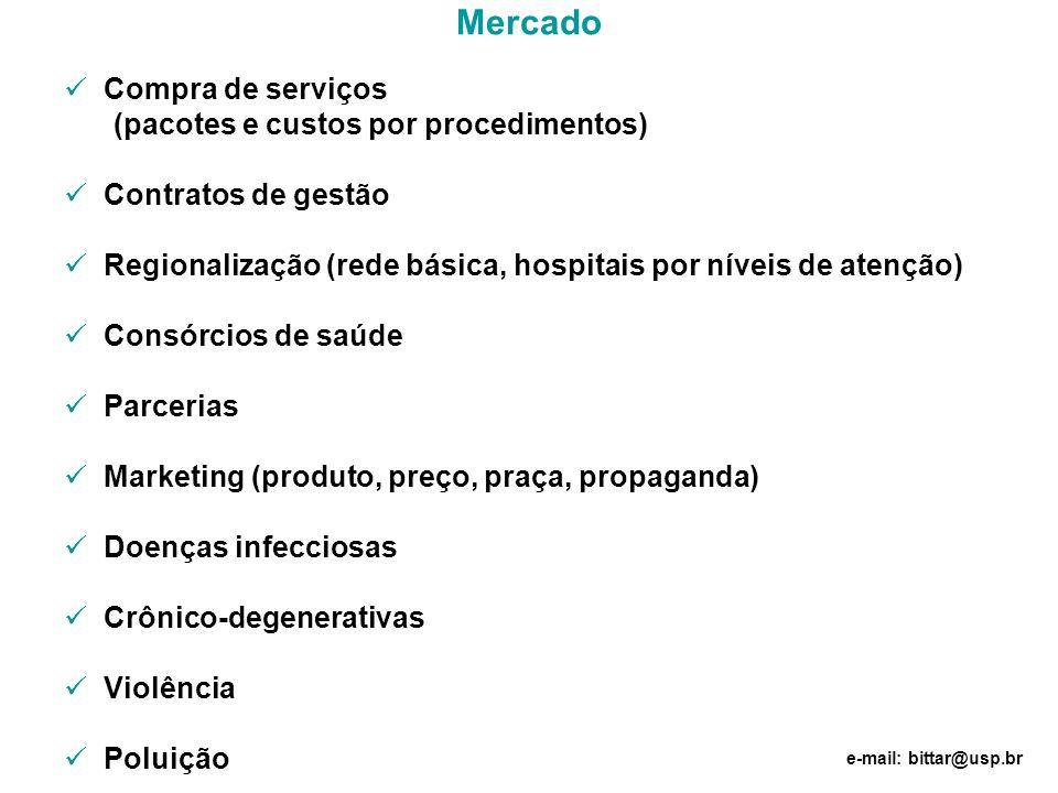Mercado Compra de serviços (pacotes e custos por procedimentos) Contratos de gestão Regionalização (rede básica, hospitais por níveis de atenção) Cons
