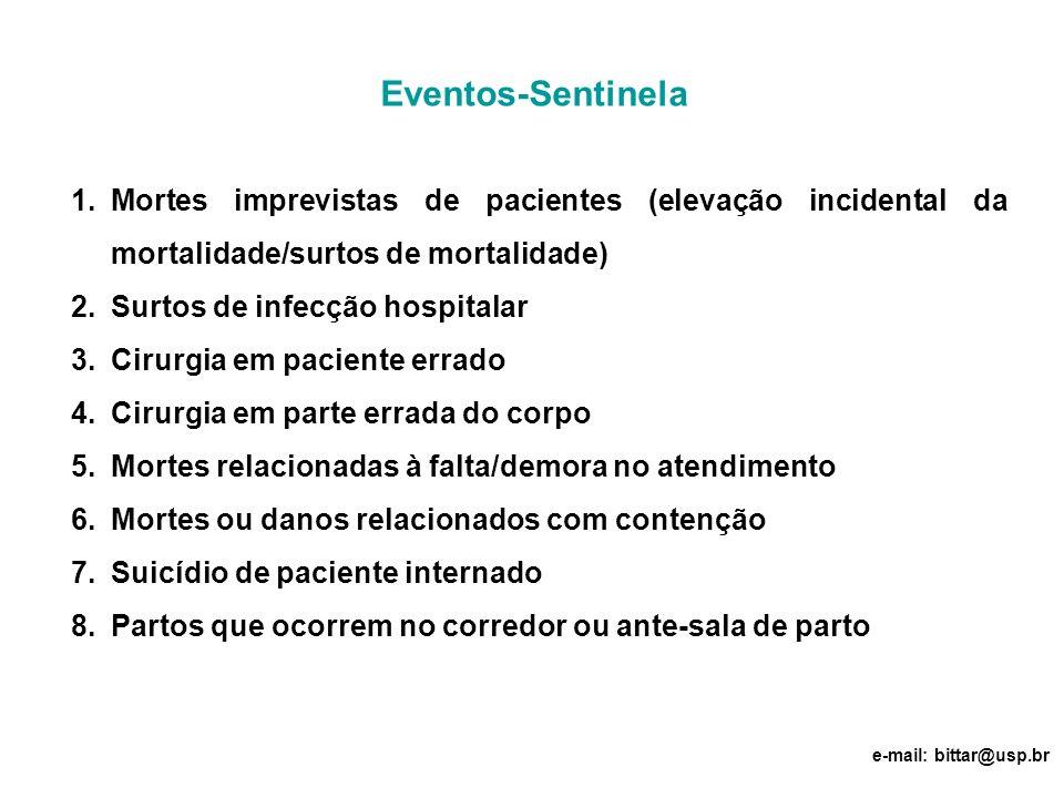 Eventos-Sentinela 1.Mortes imprevistas de pacientes (elevação incidental da mortalidade/surtos de mortalidade) 2.Surtos de infecção hospitalar 3.Cirur