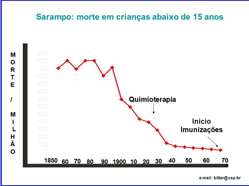 Sarampo: morte em crianças abaixo de 15 anos Quimioterapia 1850 60 70 809019002010 40 506070 30 InícioImunizações MORTE/M I LHÃO e-mail: bittar@usp.br