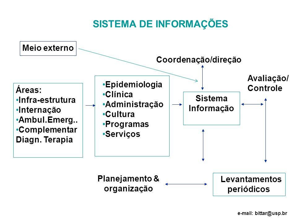 Áreas: Infra-estrutura Internação Ambul.Emerg.. Complementar Diagn. Terapia Epidemiologia Clínica Administração Cultura Programas Serviços Coordenação