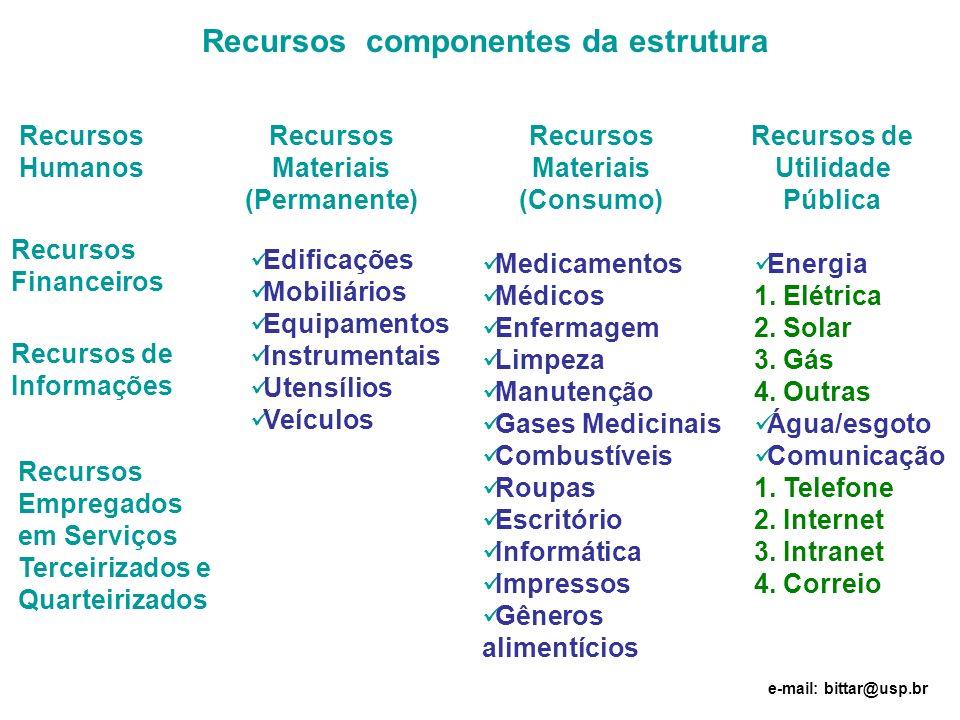 Recursos componentes da estrutura Recursos Humanos Recursos Materiais (Permanente) Recursos Materiais (Consumo) Recursos de Utilidade Pública Recursos