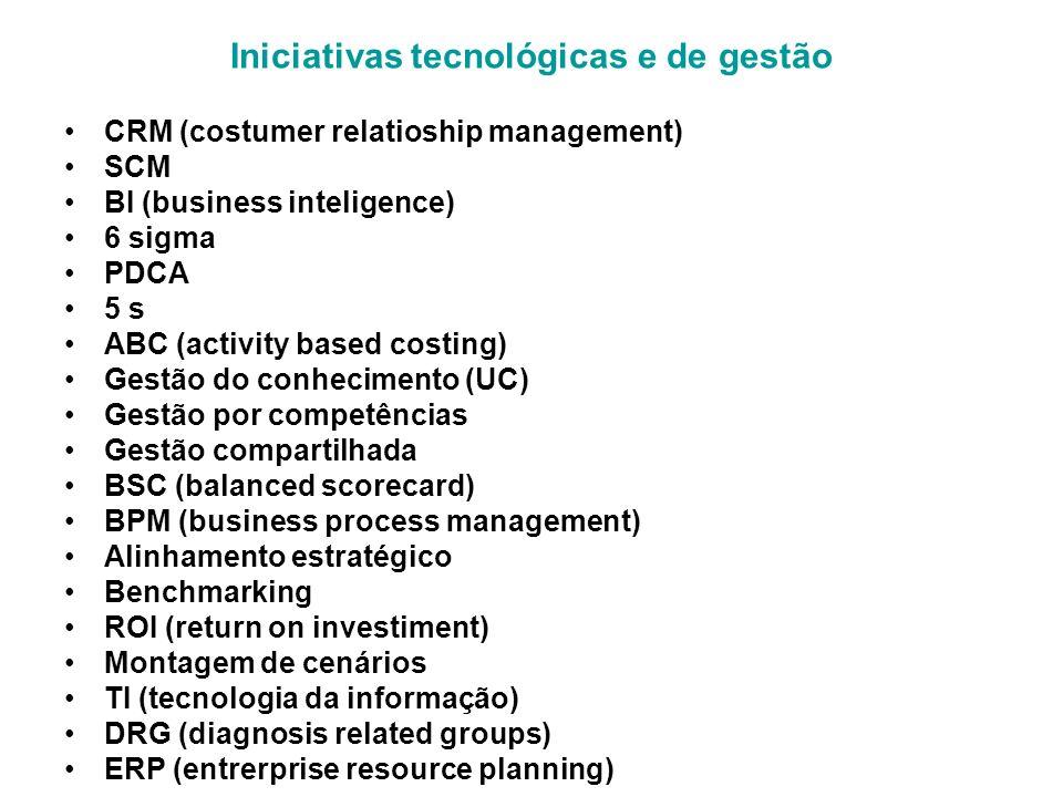 Iniciativas tecnológicas e de gestão CRM (costumer relatioship management) SCM BI (business inteligence) 6 sigma PDCA 5 s ABC (activity based costing)