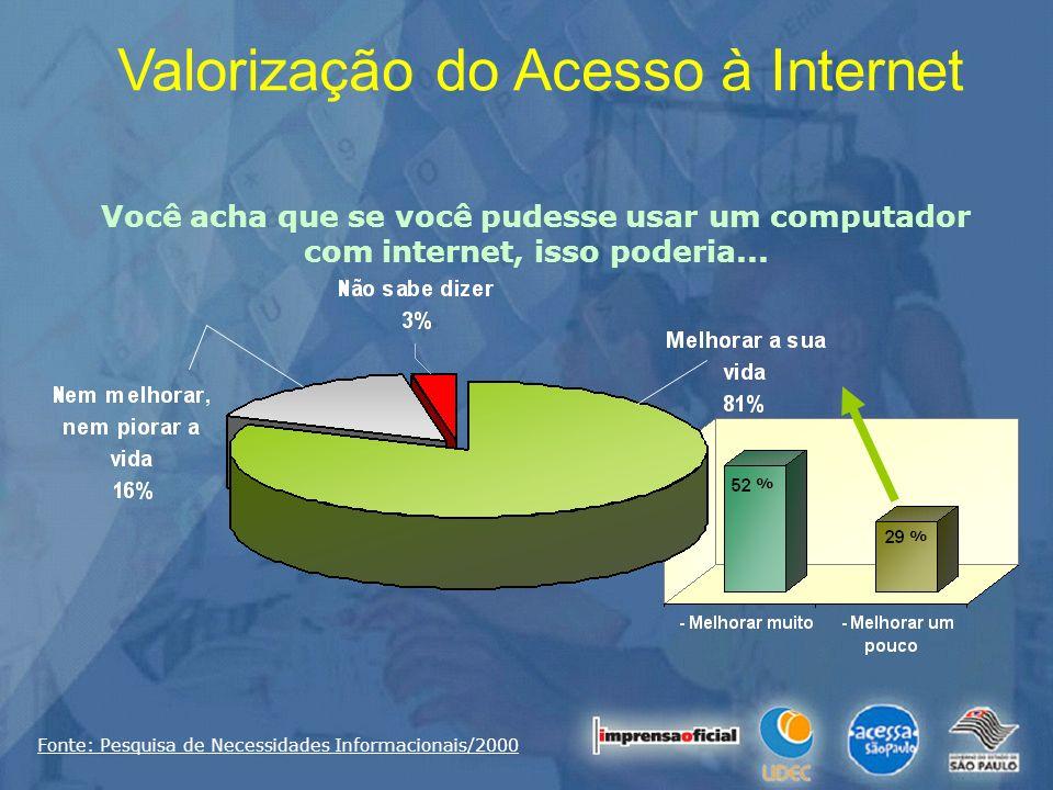 % % Valorização do Acesso à Internet Você acha que se você pudesse usar um computador com internet, isso poderia... Fonte: Pesquisa de Necessidades In