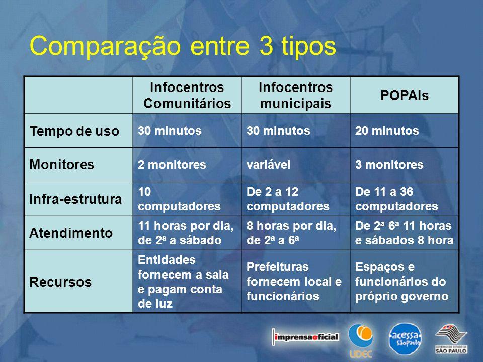 Comparação entre 3 tipos Infocentros Comunitários Infocentros municipais POPAIs Tempo de uso 30 minutos 20 minutos Monitores 2 monitoresvariável3 moni